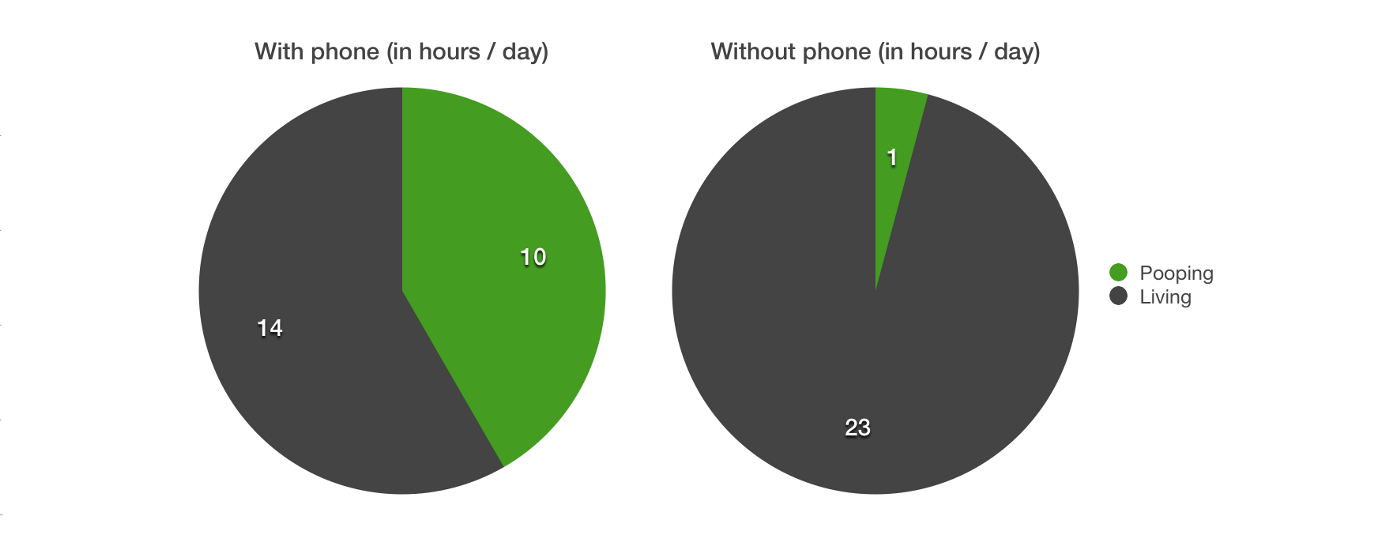 time spend for pooping with phone and withoput phone